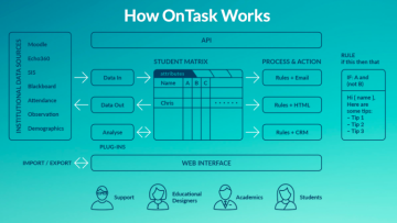 October 16 Workshop: Using OnTask to Provide Personalized Feedback
